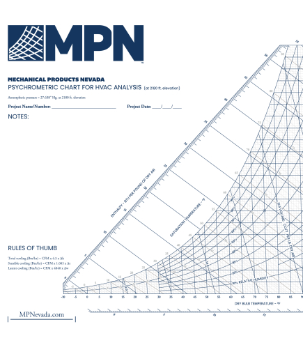 MPN Psychrometric Chart